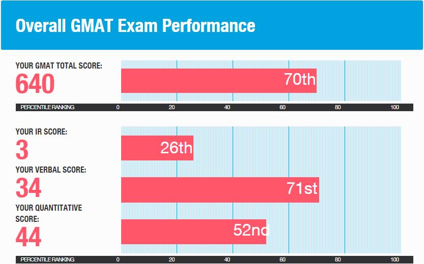 gmat-score-report