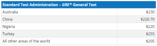 gre-fees