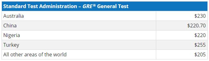 gre-fees